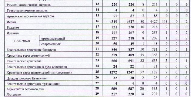 Религиозные организации внесенные в реестр РФ на 2013г.